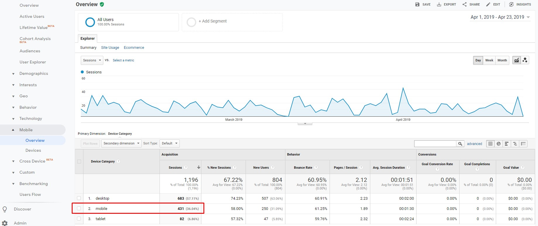 Analyze the performance of your landing page